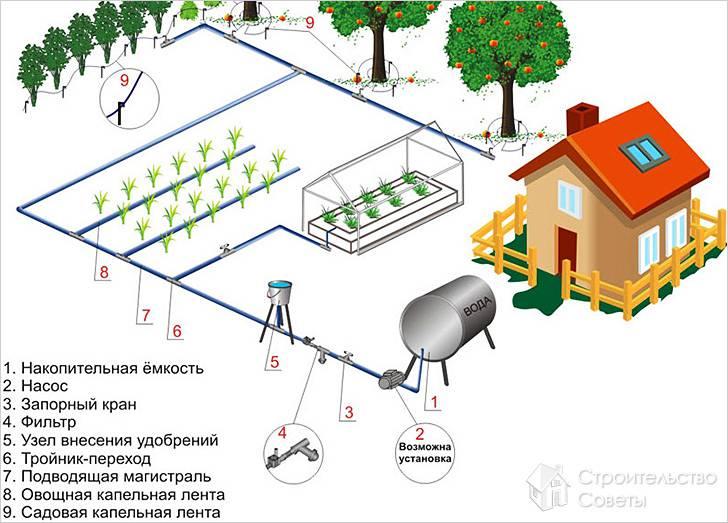 План распределения воды