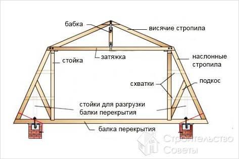 Как сделать мансардную крышу без погрешностей?